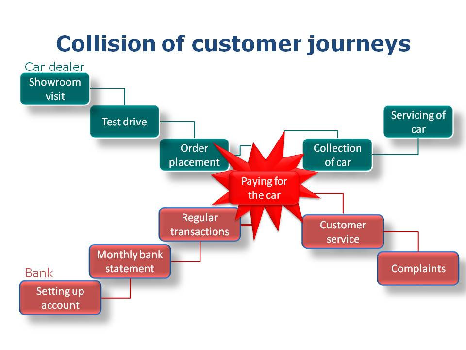 Diagram showing the impact of 3rd parties on your customers' journey. Produced by Customer Champions
