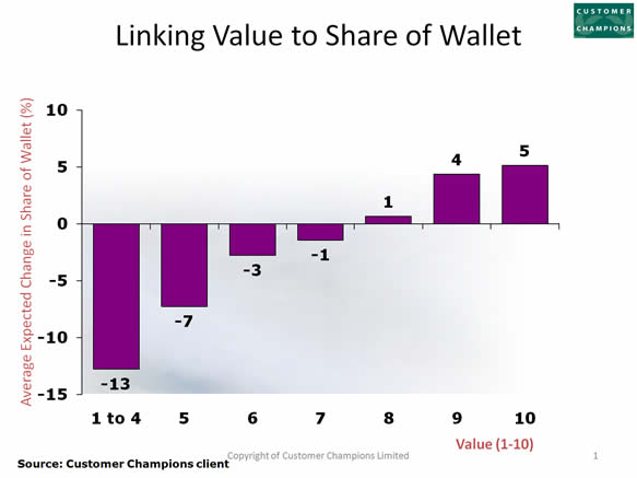 Linking Value to Share of Wallet