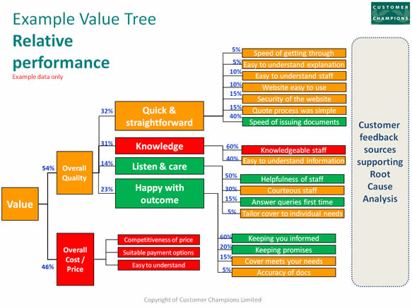 Example Value Tree Relative Performance