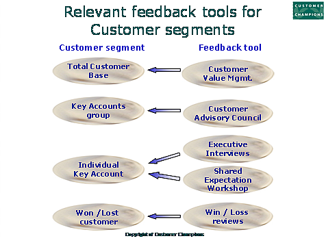 Feedback tools to support effective account management
